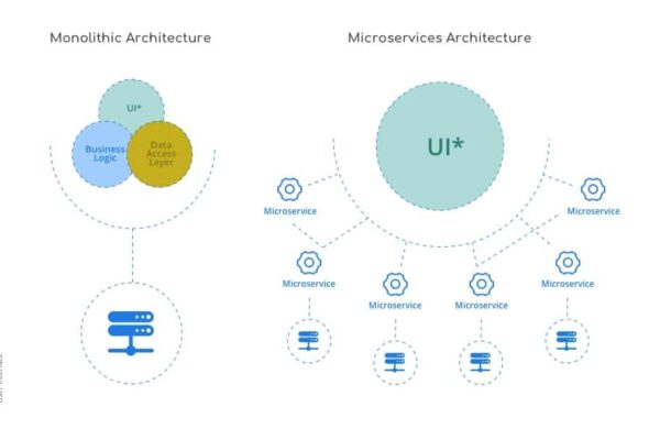 "Monolithic & Microservices Architecture: A harmonized ""dance"""